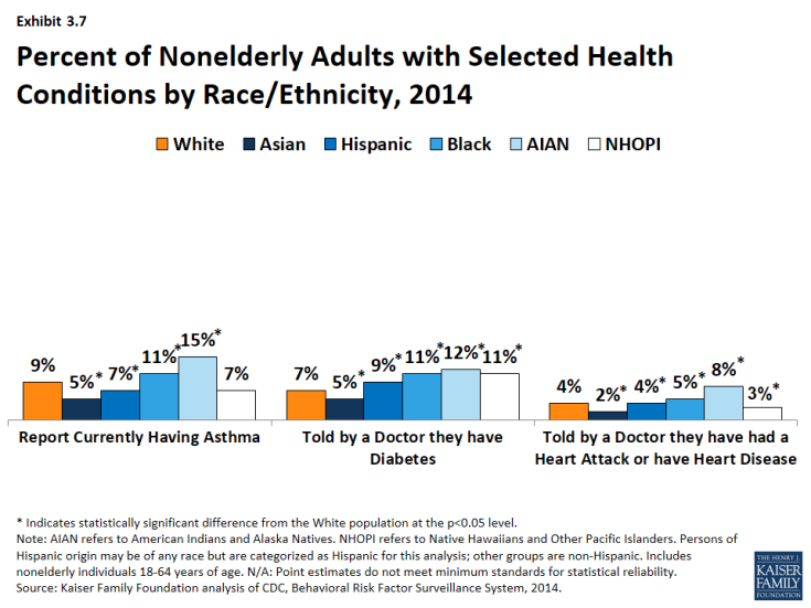 Exhibit 3.7: Percent of Nonelderly Adults with Selected Health Conditions by Race/Ethnicity, 2014