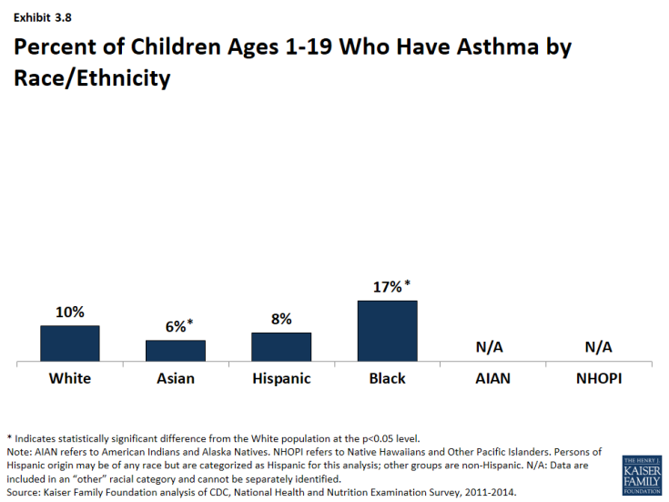 Exhibit 3.8: Percent of Children Ages 1-19 Who Have Asthma by Race/Ethnicity