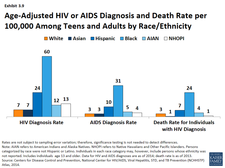 Exhibit 3.9: Age-Adjusted HIV or AIDS Diagnosis and Death Rate per 100,000 Among Teens and Adults by Race/Ethnicity
