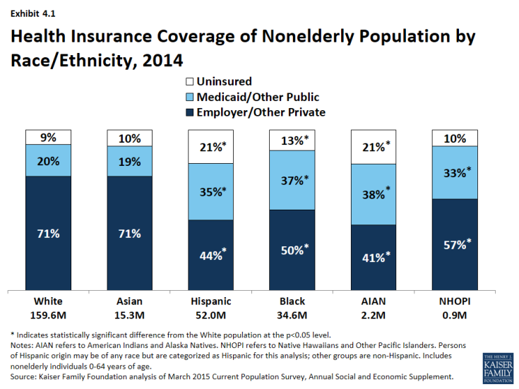 Exhibit 4.1: Health Insurance Coverage of Nonelderly Population by Race/Ethnicity, 2014