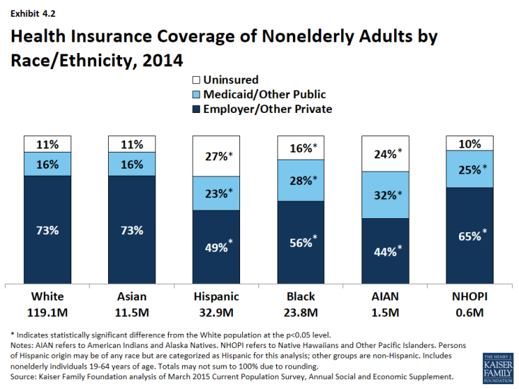 Exhibit 4.2: Health Insurance Coverage of Nonelderly Adults by Race/Ethnicity, 2014