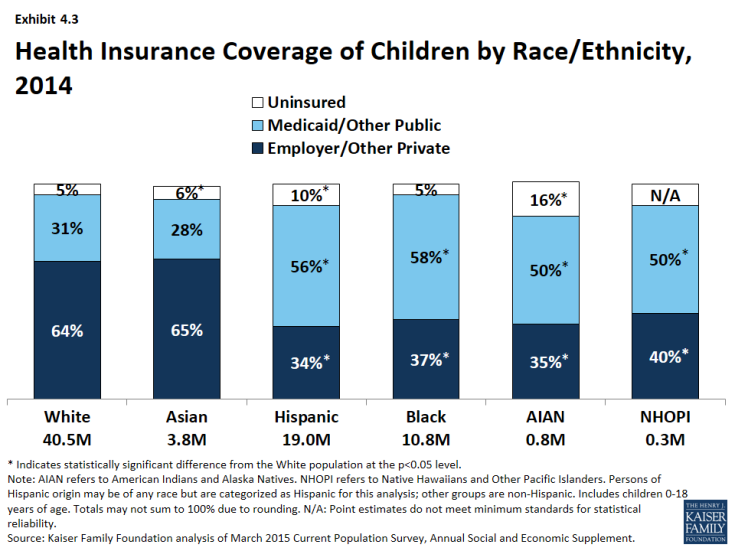 Exhibit 4.3: Health Insurance Coverage of Children by Race/Ethnicity, 2014