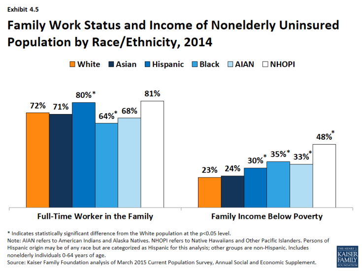 Exhibit 4.5: Family Work Status and Income of Nonelderly Uninsured Population by Race/Ethnicity, 2014