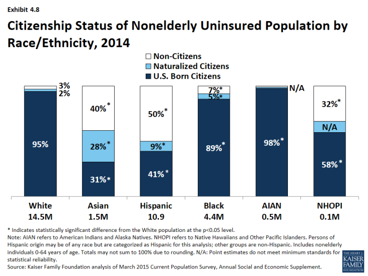 Exhibit 4.8: Citizenship Status of Nonelderly Uninsured Population by Race/Ethnicity, 2014