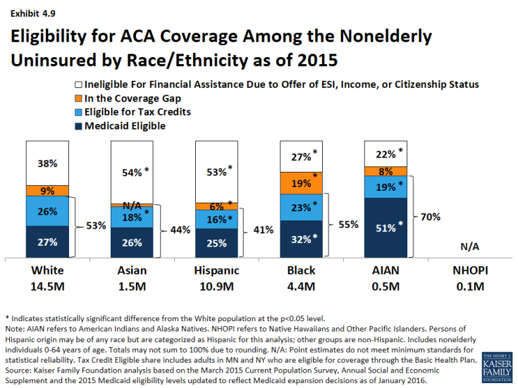 Exhibit 4.9: Eligibility for ACA Coverage Among the Nonelderly Uninsured by Race/Ethnicity as of 2015