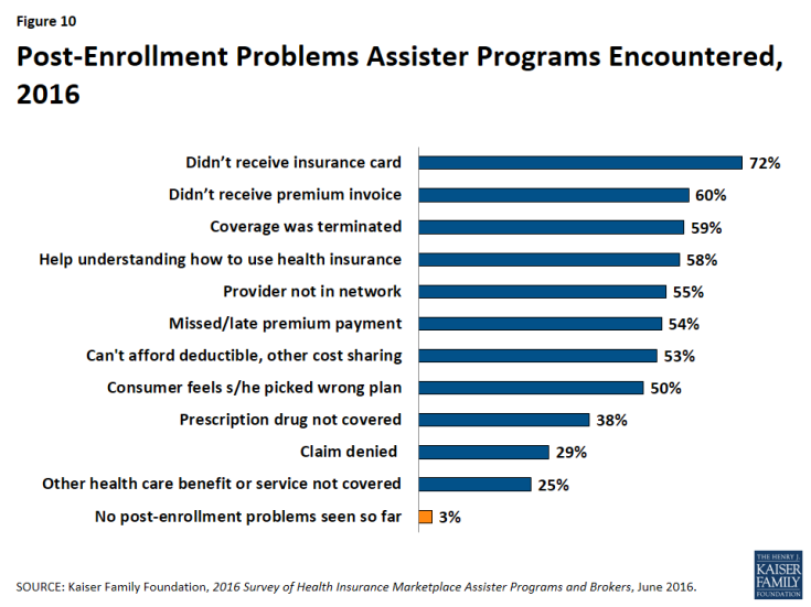 Figure 10: Post-Enrollment Problems Assister Programs Encountered, 2016