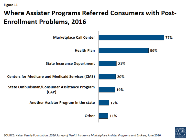Figure 11: Where Assister Programs Referred Consumers with Post-Enrollment Problems, 2016