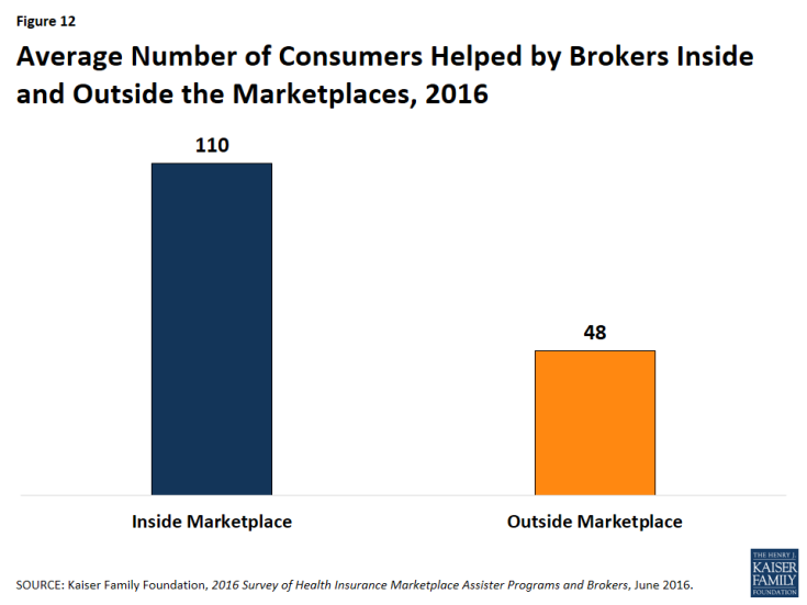 Figure 12: Average Number of Consumers Helped by Brokers Inside and Outside the Marketplaces, 2016