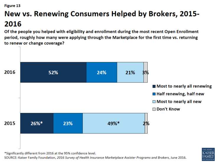 Figure 13: New vs. Renewing Consumers Helped by Brokers, 2015-2016