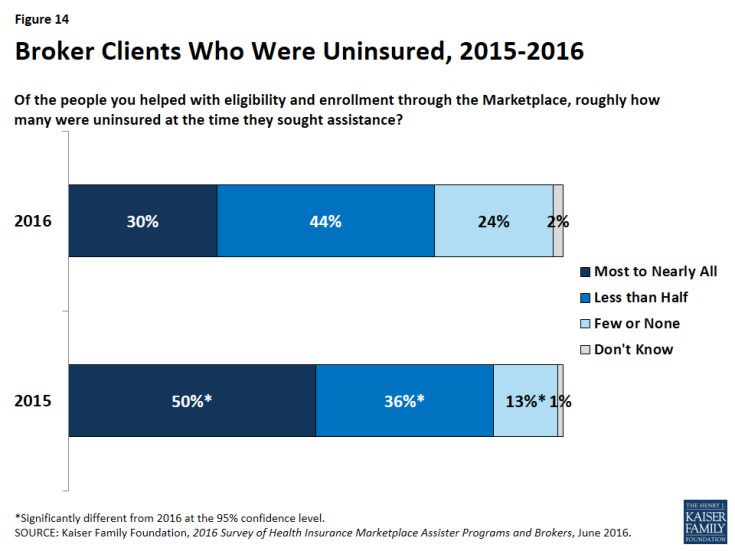 Figure 14: Broker Clients Who Were Uninsured, 2015-2016
