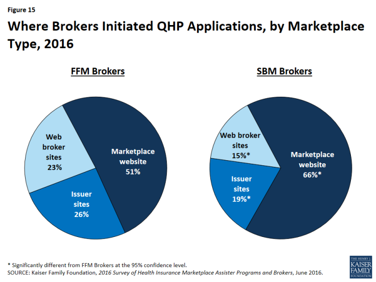 Figure 15: Where Brokers Initiated QHP Applications, by Marketplace Type, 2016