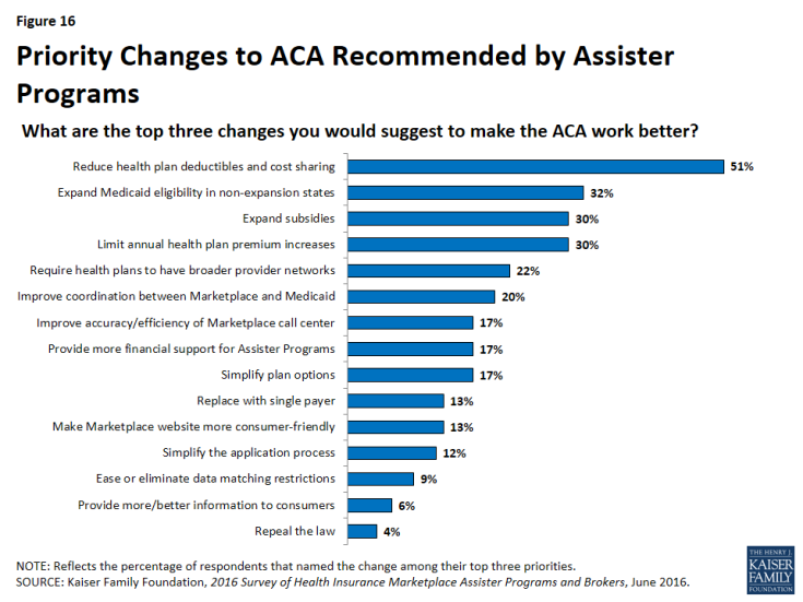 Figure 16: Priority Changes to ACA Recommended by Assister Programs