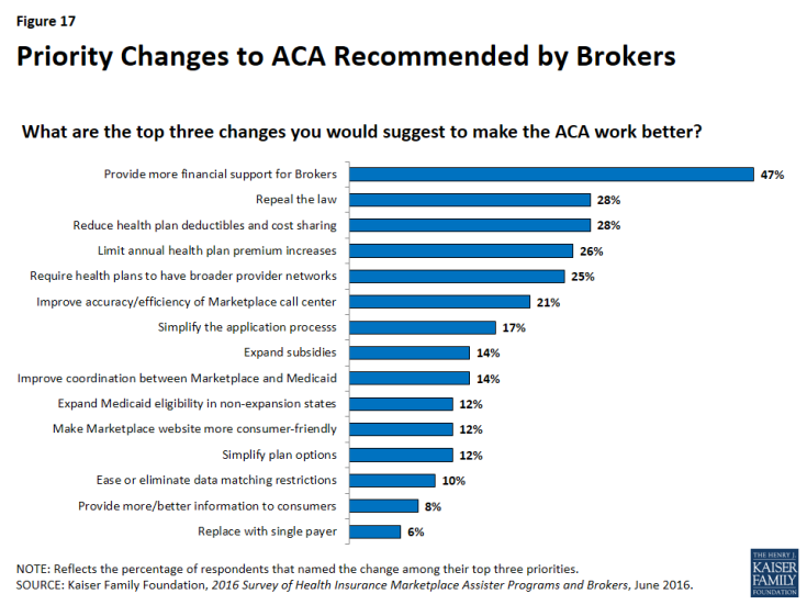 Figure 17: Priority Changes to ACA Recommended by Brokers