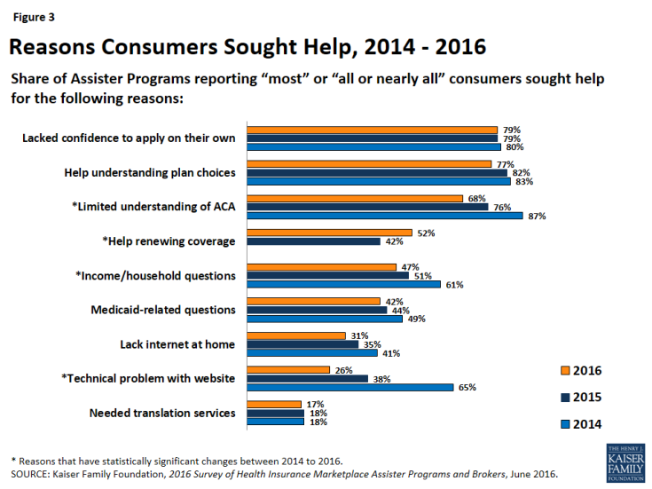 Figure 3: Reasons Consumers Sought Help, 2014 - 2016