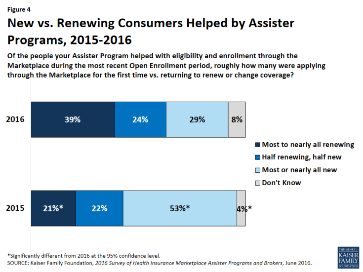 Figure 4: New vs. Renewing Consumers Helped by Assister Programs, 2015-2016
