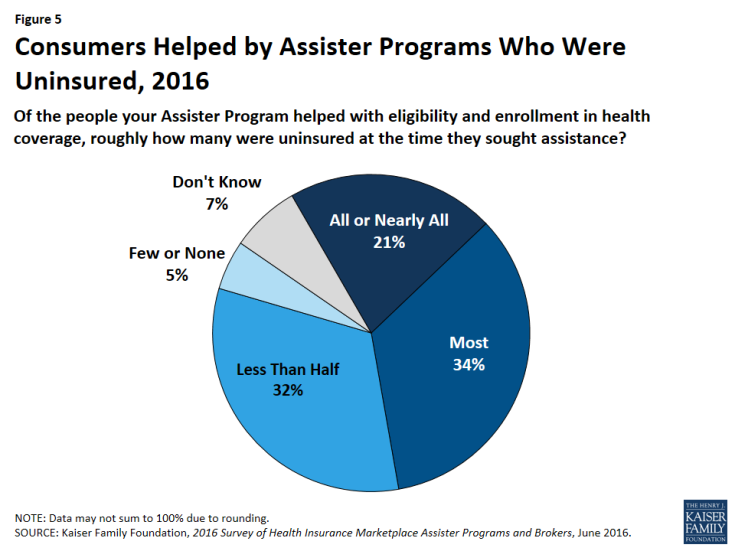 Figure 5: Consumers Helped by Assister Programs Who Were Uninsured, 2016