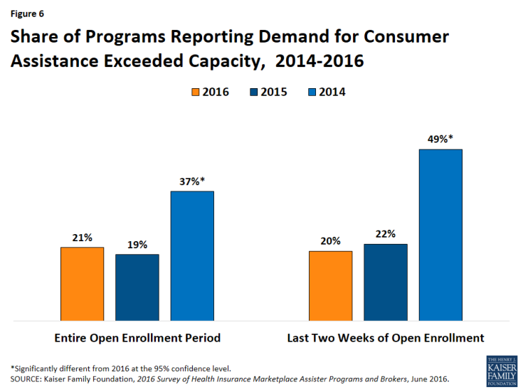 Figure 6: Share of Programs Reporting Demand for Consumer Assistance Exceeded Capacity, 2014-2016