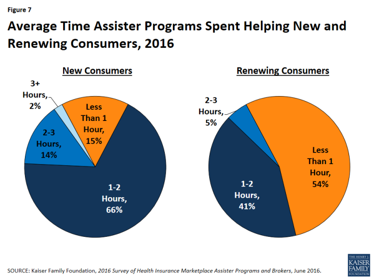 Figure 7: Average Time Assister Programs Spent Helping New and Renewing Consumers, 2016