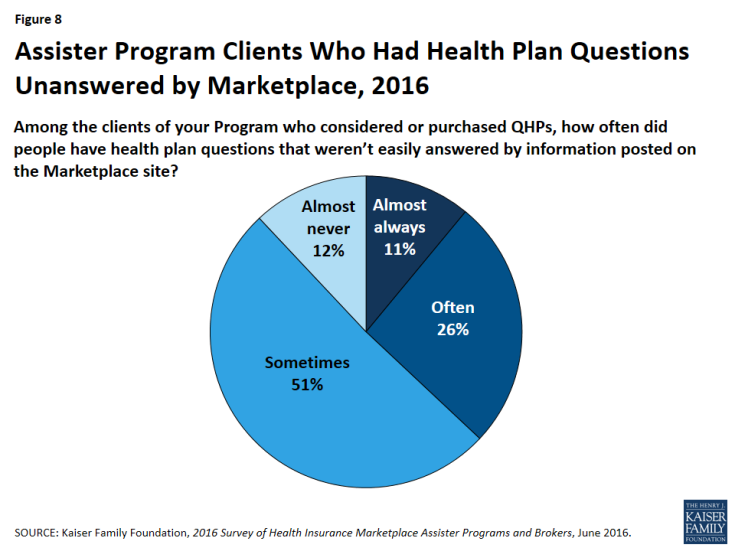 Figure 8: Assister Program Clients Who Had Health Plan Questions Unanswered by Marketplace, 2016