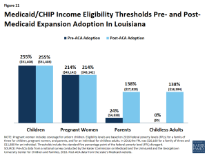 Figure 11: Medicaid/CHIP Income Eligibility Thresholds Pre- and Post- Medicaid Expansion Adoption In Louisiana