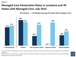 Figure 12: Managed Care Penetration Rates in Louisiana and 39 States with Managed Care, July 2015