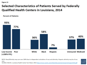 Figure 13: Selected Characteristics of Patients Served by Federally Qualified Health Centers in Louisiana, 2014