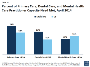 Figure 14: Percent of Primary Care, Dental Care, and Mental Health Care Practitioner Capacity Need Met, April 2014