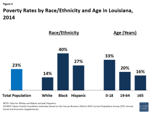 Figure 3 - Poverty Rates by Race/Ethnicity and Age in Louisiana, 2014