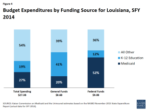 Figure 4 - Budget Expenditures by Funding Source for Louisiana, SFY 2014