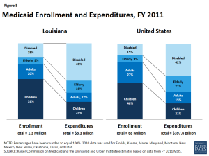 Figure 5 - Medicaid Enrollment and Expenditures, FY 2011