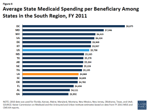 Figure 6 - Average State Medicaid Spending per Beneficiary Among States in the South Region, FY 2011