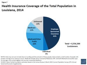 Figure 7 - Health Insurance Coverage of the Total Population in Louisiana, 2014