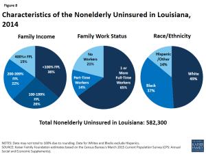 Figure 8: Characteristics of the Nonelderly Uninsured in Louisiana, 2014