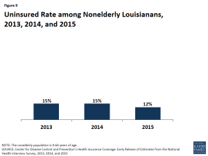 Figure 9: Uninsured Rate among Nonelderly Louisianans, 2013, 2014, and 2015