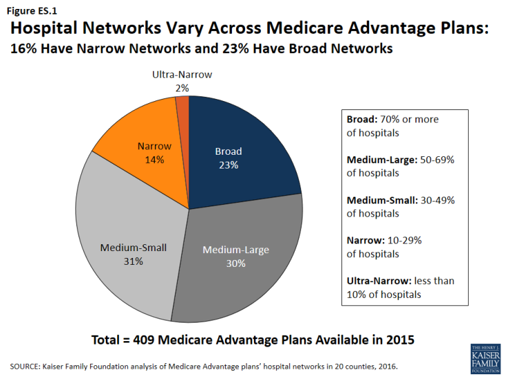 Figure ES 1: Hospital Networks Vary Across Medicare Advantage Plans: 16% Have Narrow Networks and 23% Have Broad Networks
