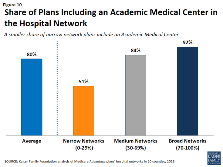 Figure 10: Share of Plans Including an Academic Medical Center in the Hospital Network