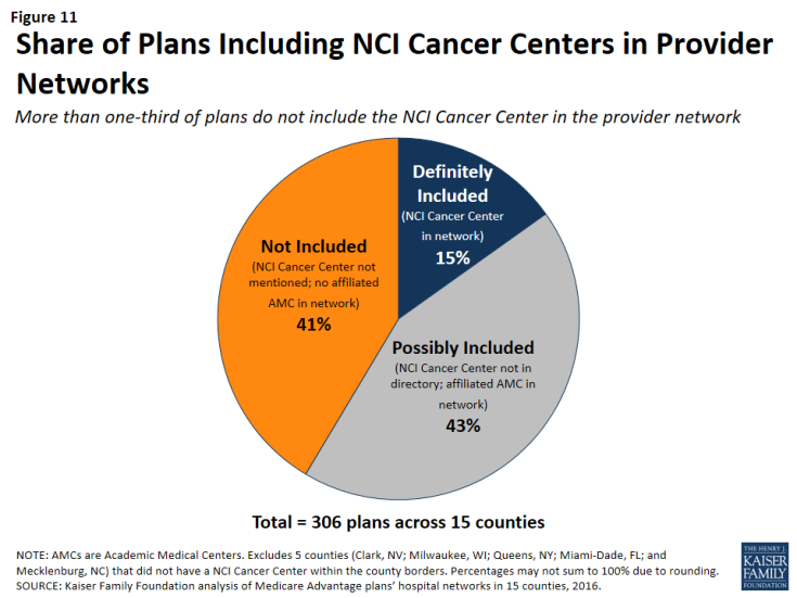 Figure 11: Share of Plans Including NCI Cancer Centers in Provider Networks