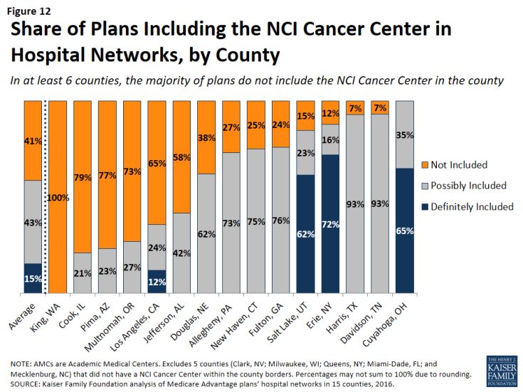 Figure 12: Share of Plans Including the NCI Cancer Center in Hospital Networks, by County