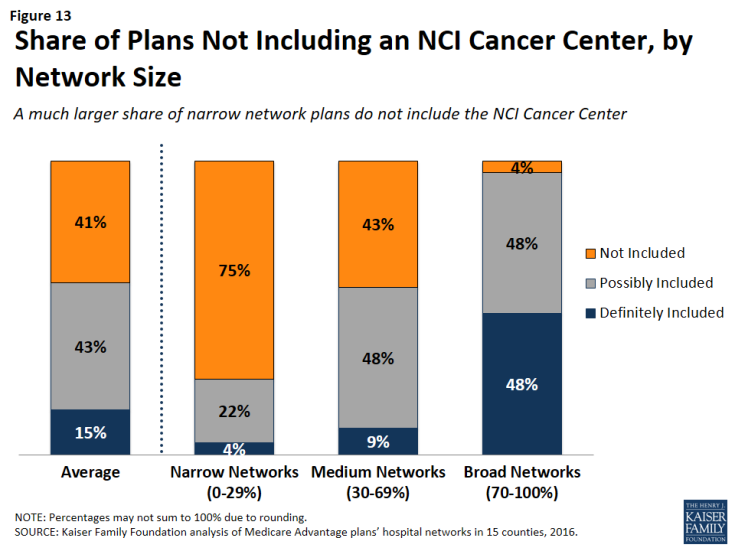 Figure 13: Share of Plans Not Including an NCI Cancer Center, by Network Size