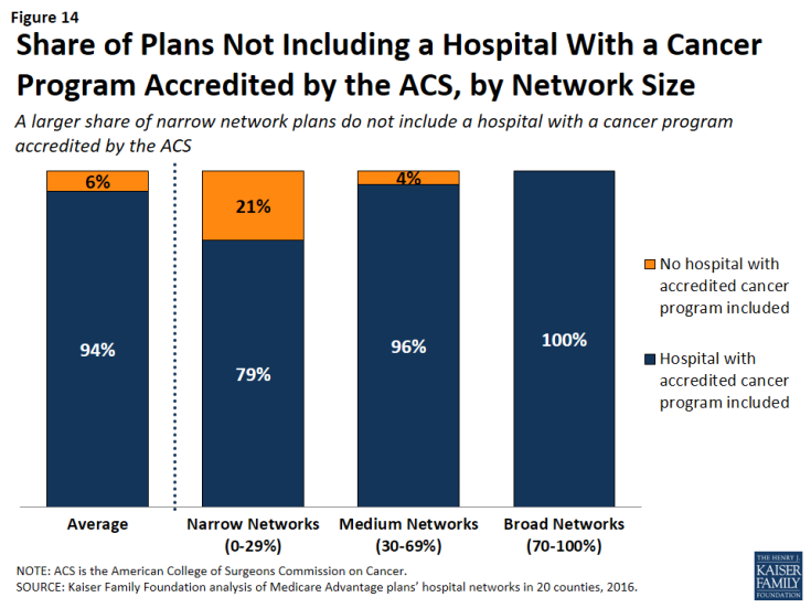 Figure 14: Share of Plans Not Including a Hospital With a Cancer Program Accredited by the ACS, by Network Size