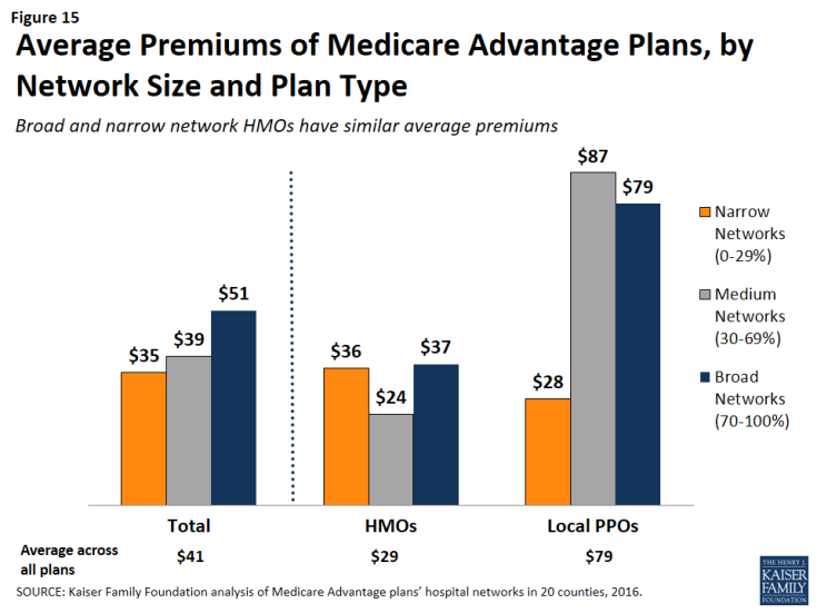 Figure 15: Average Premiums of Medicare Advantage Plans, by Network Size and Plan Type