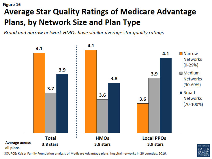 Figure 16: Average Star Quality Ratings of Medicare Advantage Plans, by Network Size and Plan Type