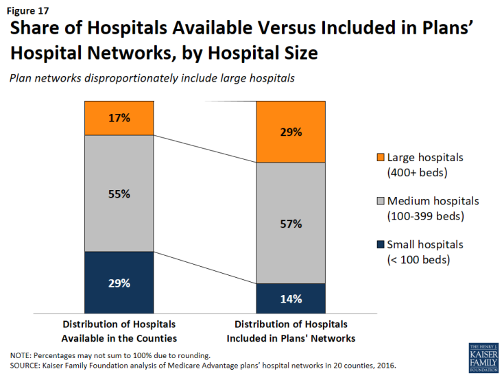 Figure 17: Share of Hospitals Available Versus Included in Plans' Hospital Networks, by Hospital Size