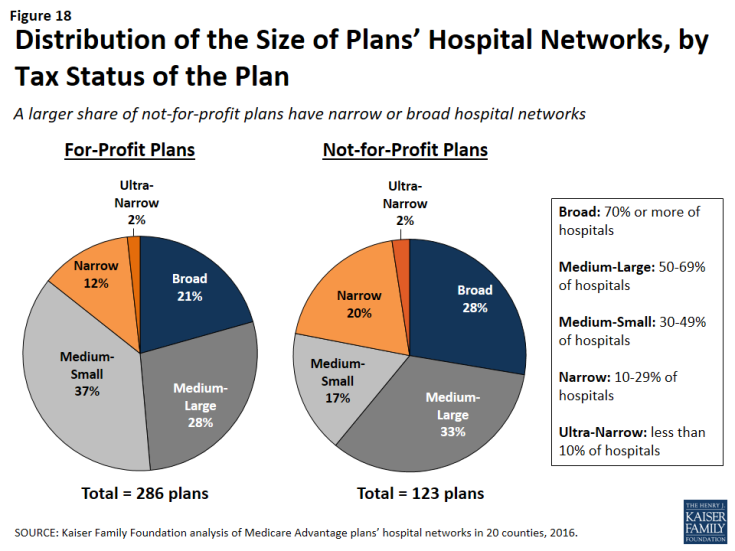 Figure 18: Distribution of the Size of Plans' Hospital Networks, by Tax Status of the Plan