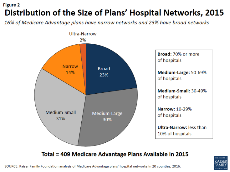 Figure 2: Distribution of the Size of Plans' Hospital Networks, 2015