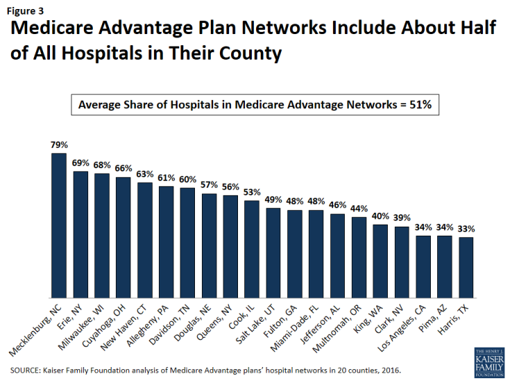 Figure 3: Medicare Advantage Plan Networks Include About Half of All Hospitals in Their County