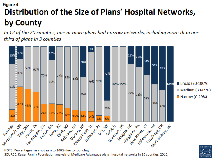 Figure 4: Distribution of the Size of Plans' Hospital Networks, by County