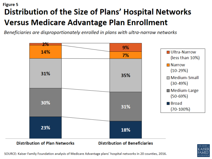 Figure 5: Distribution of the Size of Plans' Hospital Networks Versus Medicare Advantage Plan Enrollment