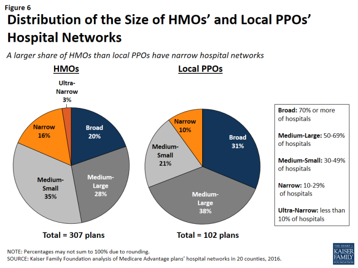Figure 6: Distribution of the Size of HMOs' and Local PPOs' Hospital Networks