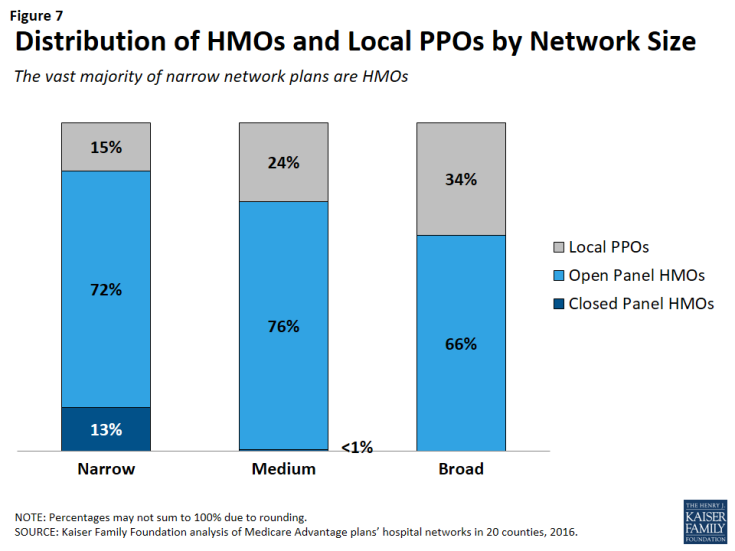 Figure 7: Distribution of HMOs and Local PPOs by Network Size